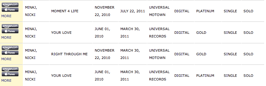 Screen Shot 2013 02 26 at 16.44.39 Global Sales: Nicki Minajs Starships Hits 7.2 Million