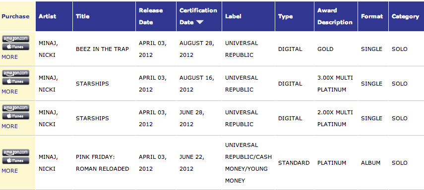 nicki minaj riaa credentials that grape juice 2 Global Sales: Nicki Minajs Starships Hits 7.2 Million