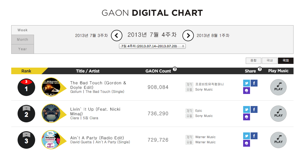 gaon digital chart that grape juice Livin It Up : Nicki Minaj & Ciara Score Latest South Korean Hit / Welcome 3 Million Units Sold