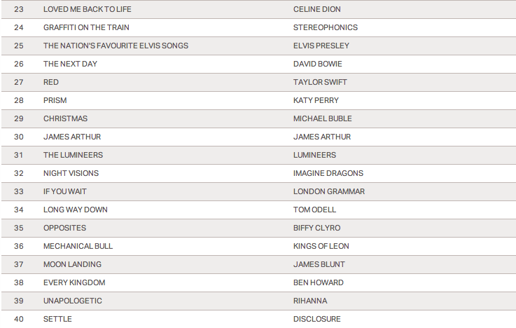 uk-top-40-biggest-selling-albums-of-2013-that-grape-juice-2