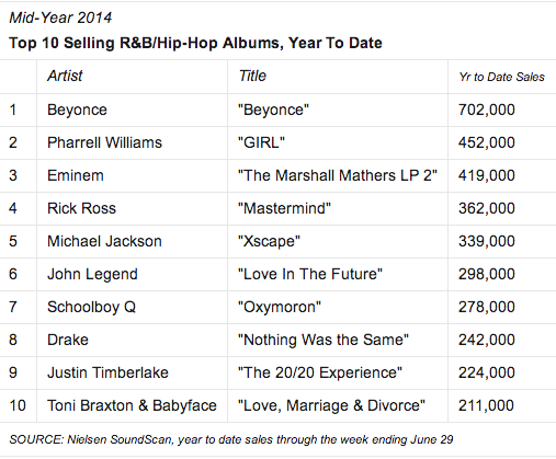 Beyonce pharrell lead mid year r b hip hop charts that grape