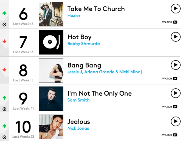 Billboard Hot 100 thatgrapejuice 600x463 Chart Check:  Taylor Swift En Route To Replace Herself Atop the Hot 100