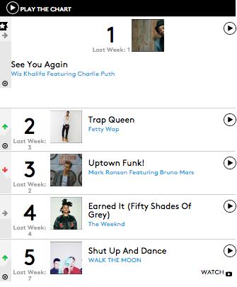 TGJ Chart Check: Wiz Khalifa, Bruno Mars, & Fifth Harmony