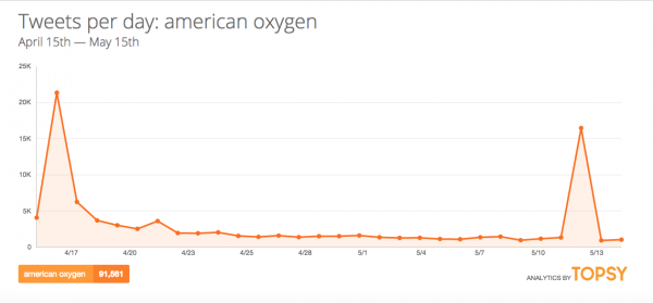 american-oxygen-topsy-rihanna-stats-that-grape-juice