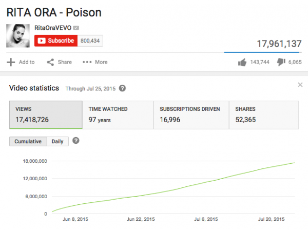 rita-ora-poison-that-grape-juice-statistics