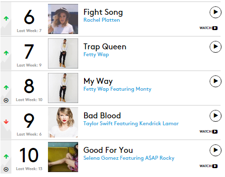 billboard hot 100 2