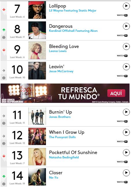 charts 2008 2
