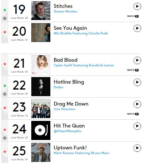 tgj top 25 billboard