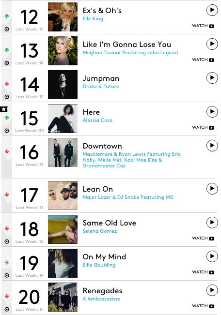 b4ea56485 Chart Check  Adele   Justin Bieber Make History on Hot 100 - That ...