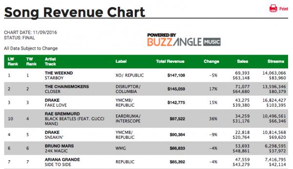 song-revenue-chart-that-grape-juice-2016-1191991911